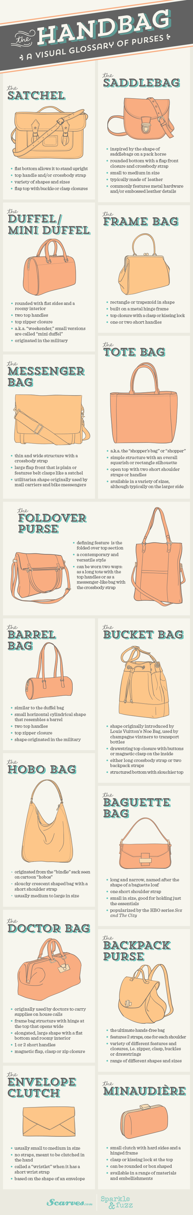 The Handbag A Visual Glossary Of Purses Infographic